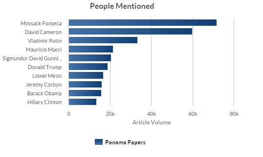 Panama Papers & Personen