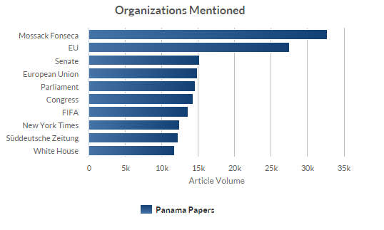 Organisationen und Panama Papers