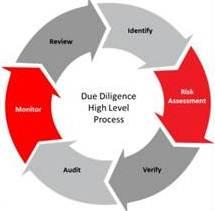 Expertentipps für Ihre Geschäftspartnerüberprüfung: Implementierung eines risikobasierten Ansatzes – Teil 2: So sollten Sie handeln, wenn Sie einen risikobasierten Ansatz zur Geschäftspartnerüberprüfung implementieren wollen