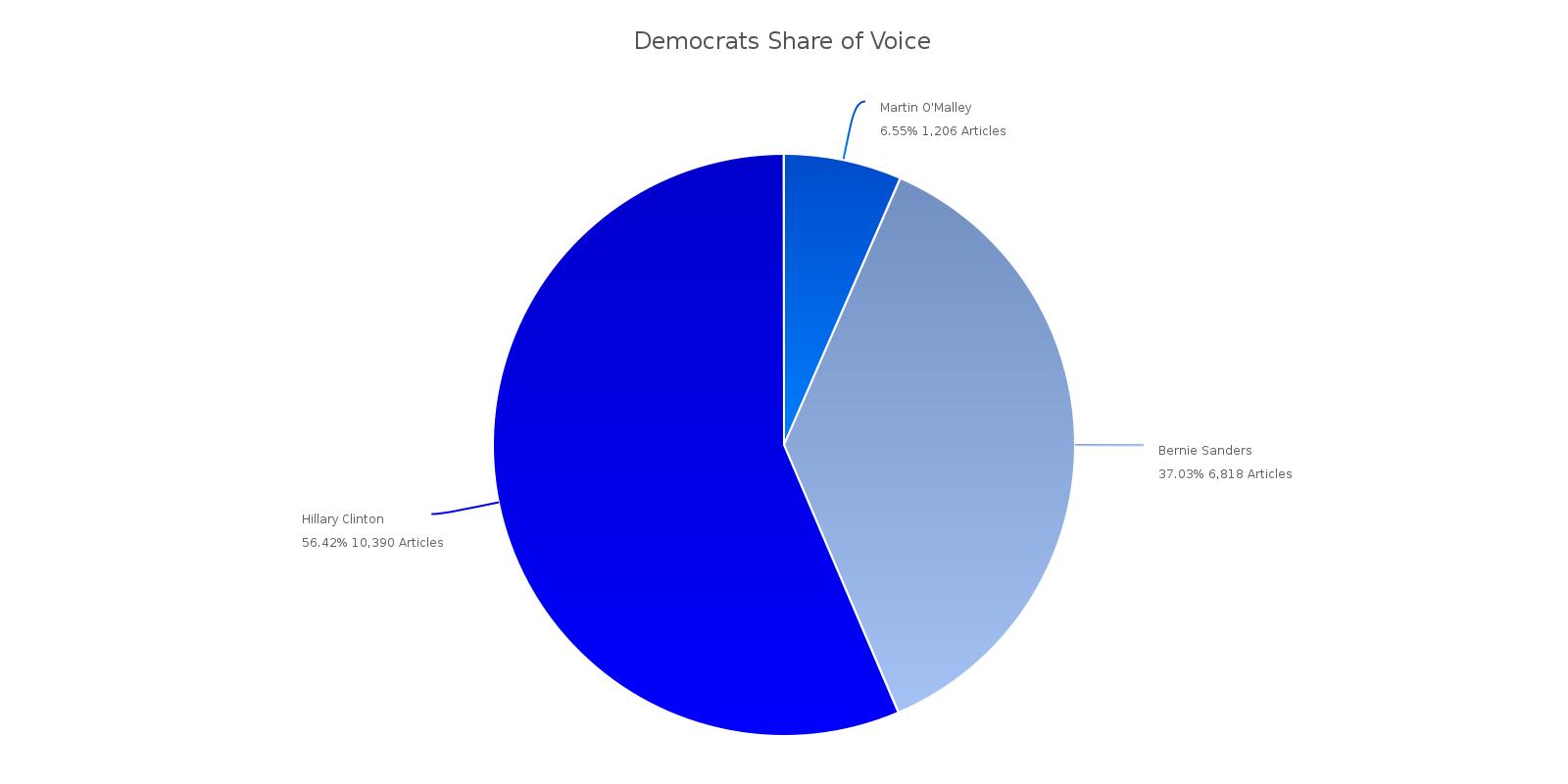 Mediendominanz der demokratischen Wahlkampfkandidaten