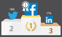 6 Social-Media-Einblicke, die sich auf die PR auswirken