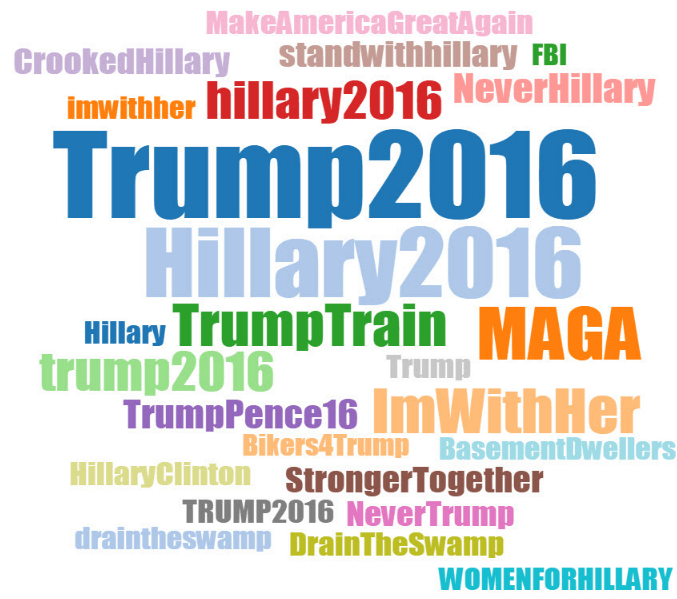 Top Hashtags auf Twitter US-Wahlkampf