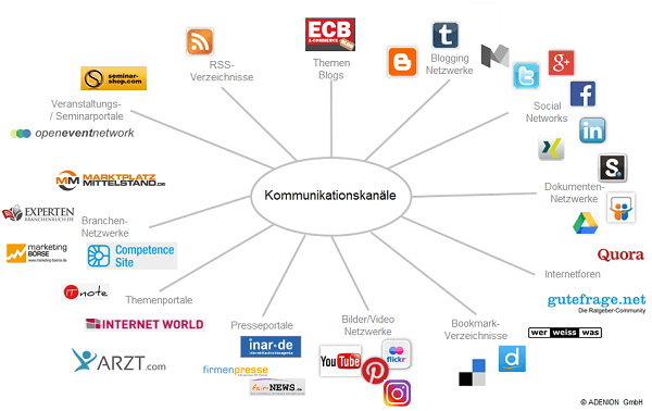Überblick Kommunikationskanäle