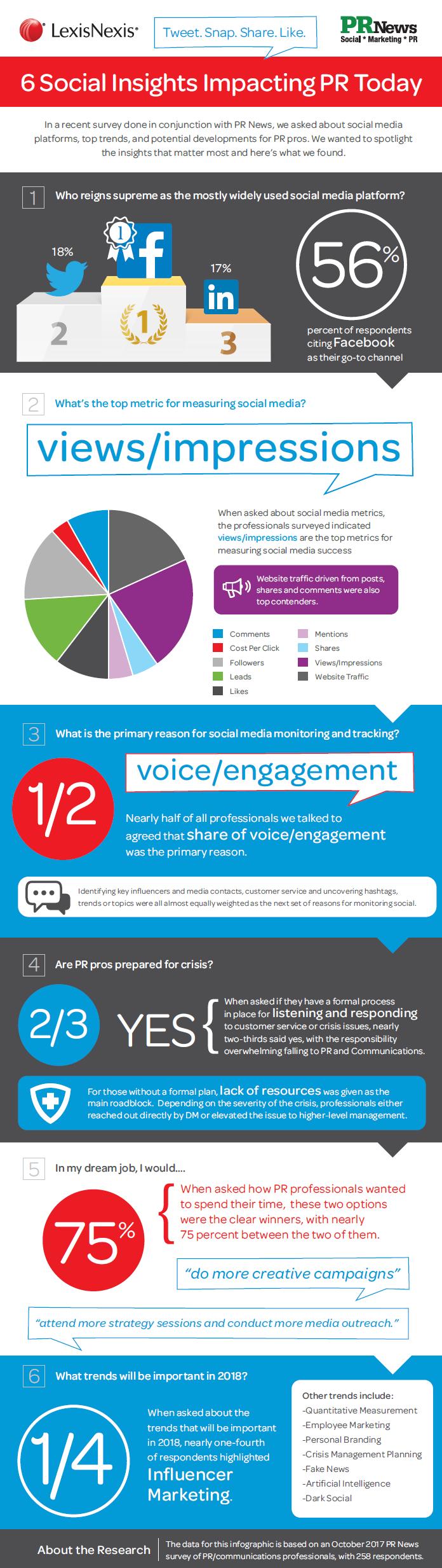 Infografik: 6 Social-Media-Einblicke, die sich auf die PR auswirken