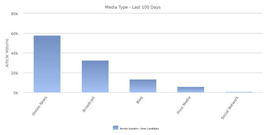 Sanders in den Medien der letzten 100 Tage