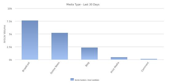 Sanders in den Medien der letzten 30 Tage