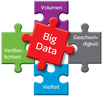 Big Data - Die 3 Vs