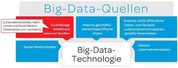 Big Data Quellen - Social-Media-Inhalte, externe Quellen, interne Daten, externe, nicht-öffentliche Daten