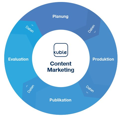 Content Marketing - Modell Kuble