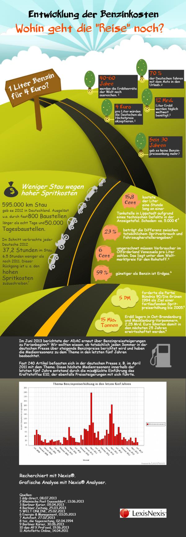 """Infografik - Entwicklung der Benzinkosten - Wohin geht die """"Reise"""" noch?"""