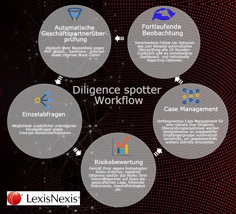 Workflow mit Diligence Spotter