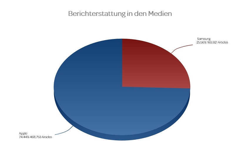 Medienberichterstattung Apple vs. Samsung
