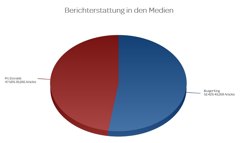 Medienberichterstattung McDonalds vs. Burger King