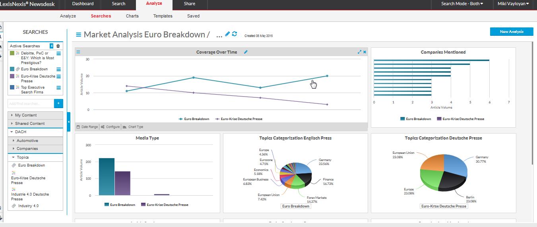 Grafik zur Visualisierung mit dem Medienbeobachtungs-Tool Newsdesk