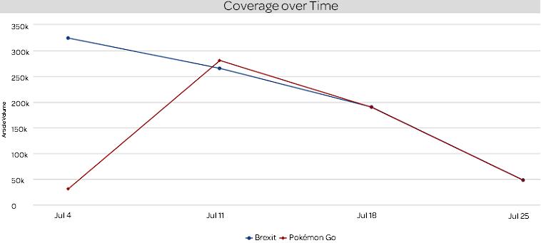 Medienberichterstattung Juli 2016 Pokémon Go vs. Brexit