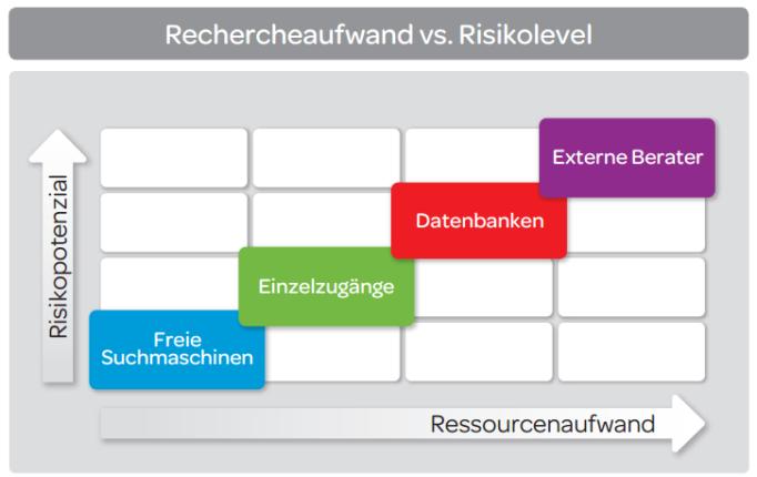 Rechercheaufwand vs. Risikolevel - Freie Suchmaschinen, Einzelzugänge, Datenbanken, Externe Berater