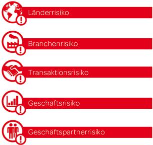 Risikoarten - Länderrisko, Branchenrisiko, Transaktionsrisiko, Geschäftsrisiko, Geschäftspartnerrisiko