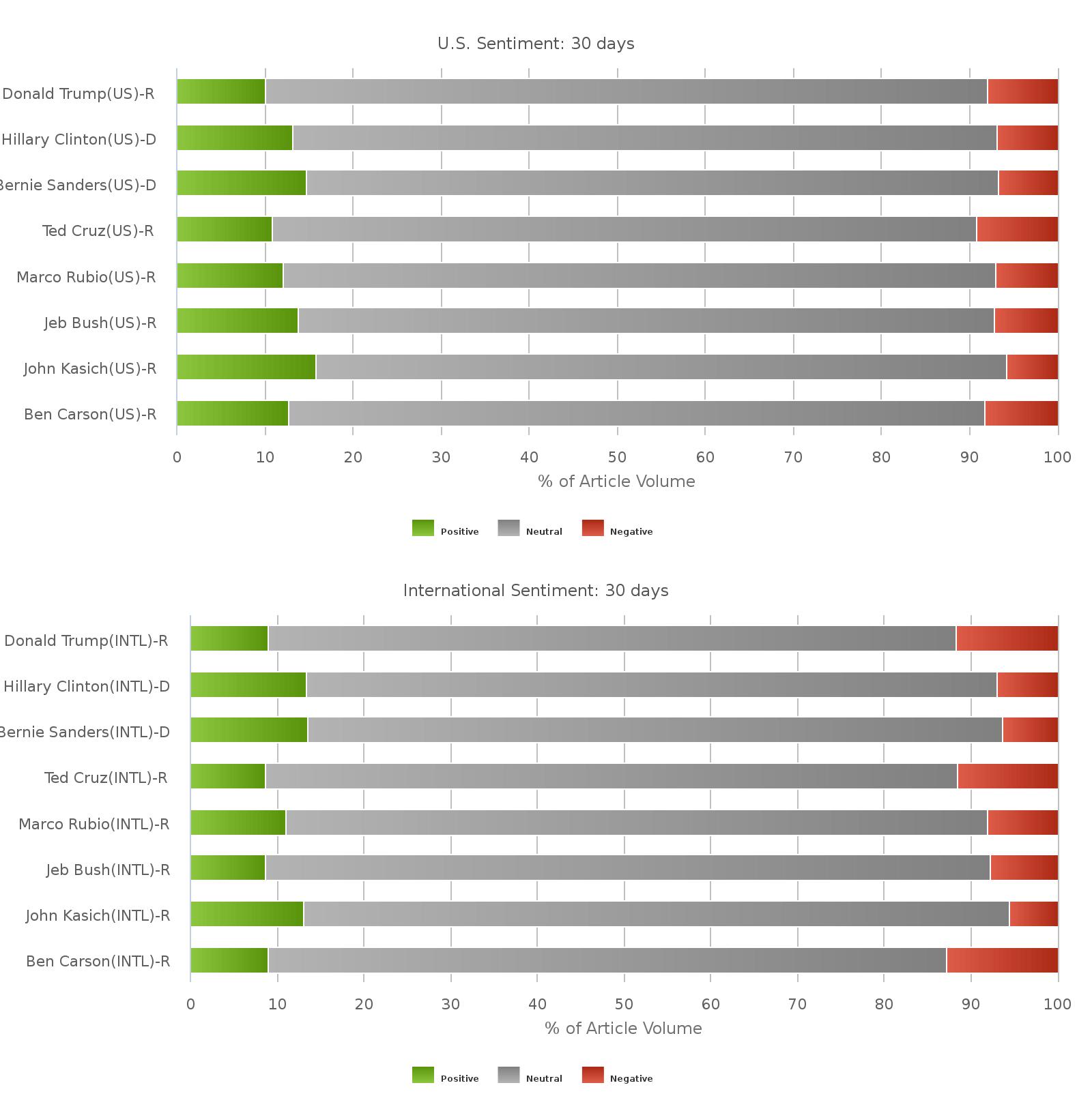 Tonalitätsanalyse der einzelnen Wahlkampfkandidaten