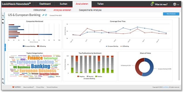 Media analysis with LexisNexis Newsdesk