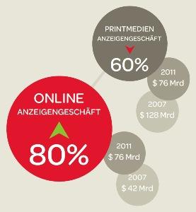 Entwicklung des Online- verglichen mit dem Print-Anzeigengeschäft