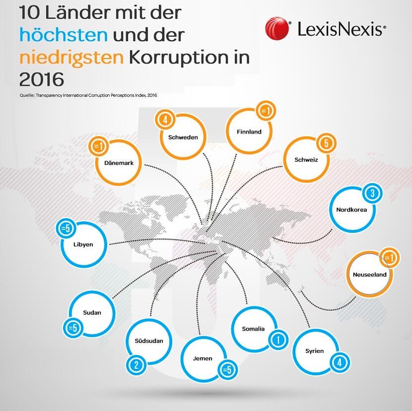 Die zehn Länder mit der höchsten und niedrigsten Korruption