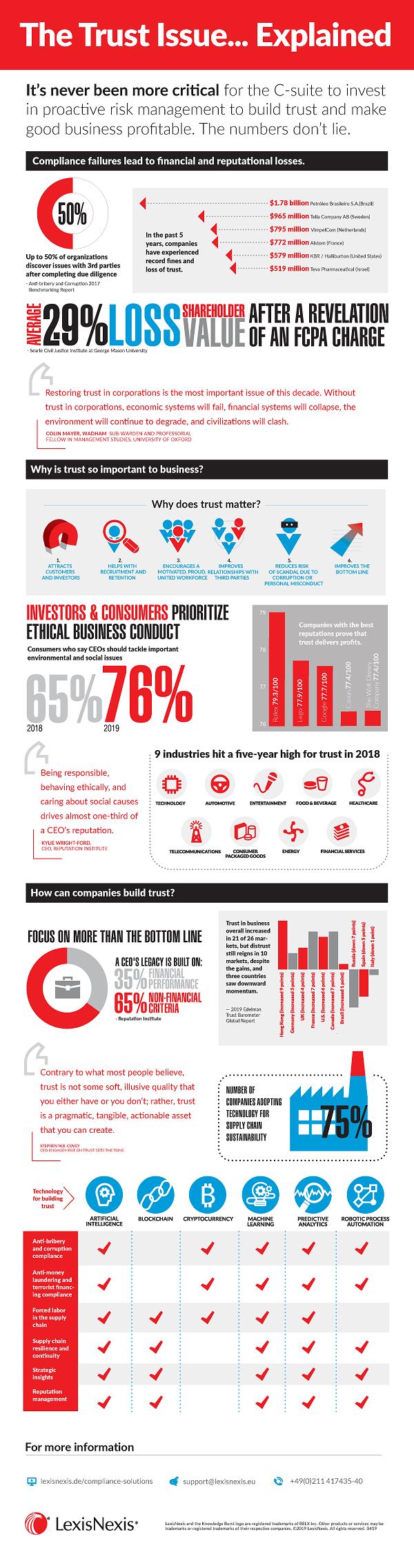 Infografik: Was ist der Zusammenhang zwischen Risk-Management und Trust?