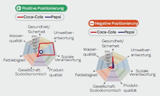 Negative und positive Positionierung von Coca Cola und Pepsi