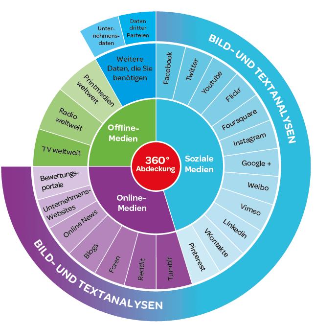 Social Analytics Inhalte